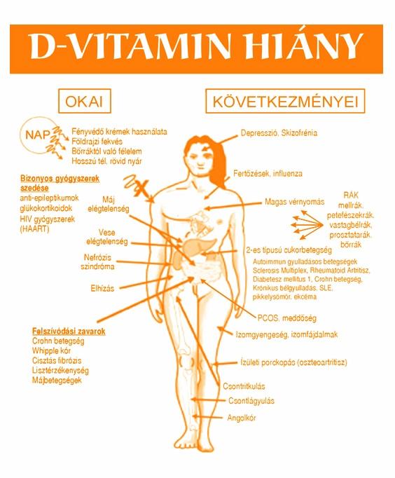 gyógyszer pikkelysömörre D- vitaminnal)